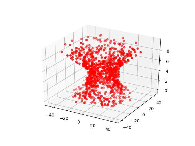 Side view of a vortex, created from red dots, in Matplotlib