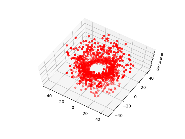 Slightly off of top view of a vortex, created from red dots, in Matplotlib